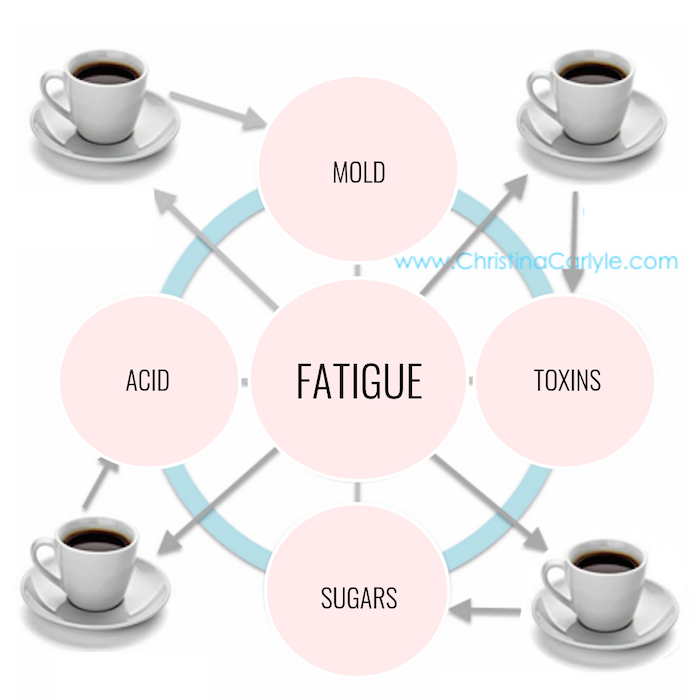 Infographic showing 4 Ways coffee affects your health, weight, and mood